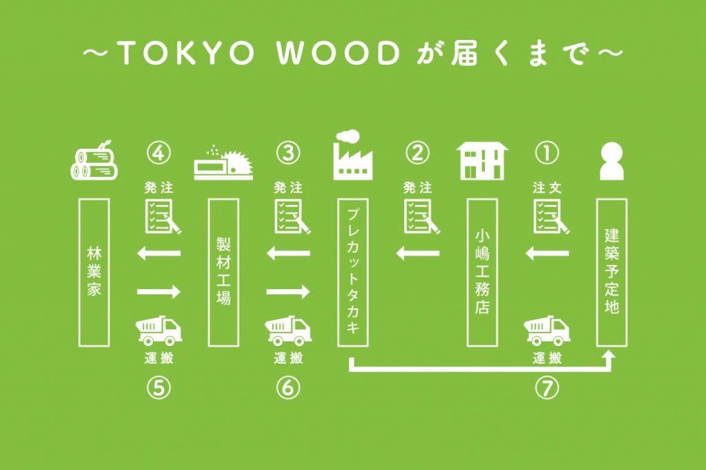 TOKYO WOODが届くまで